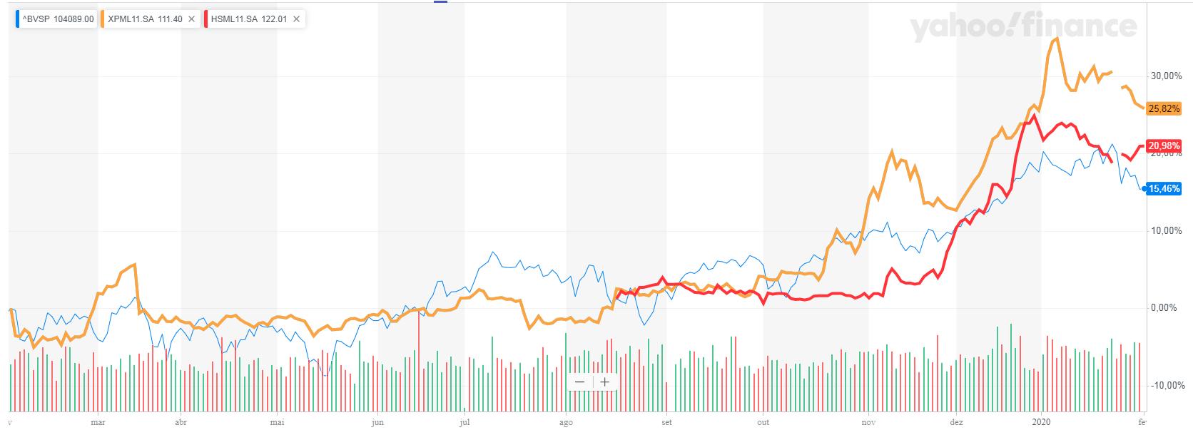 Gráfico mostra a evolução dos Fundos imobiliários XPML11 e HSML11 nos últimos 12 meses.