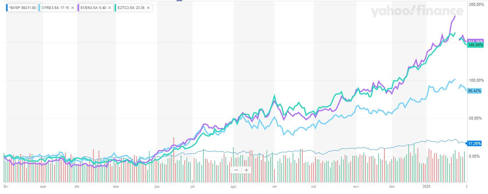 Gráfico mostra a alta nas ações de empresas do mercado imobiliário.